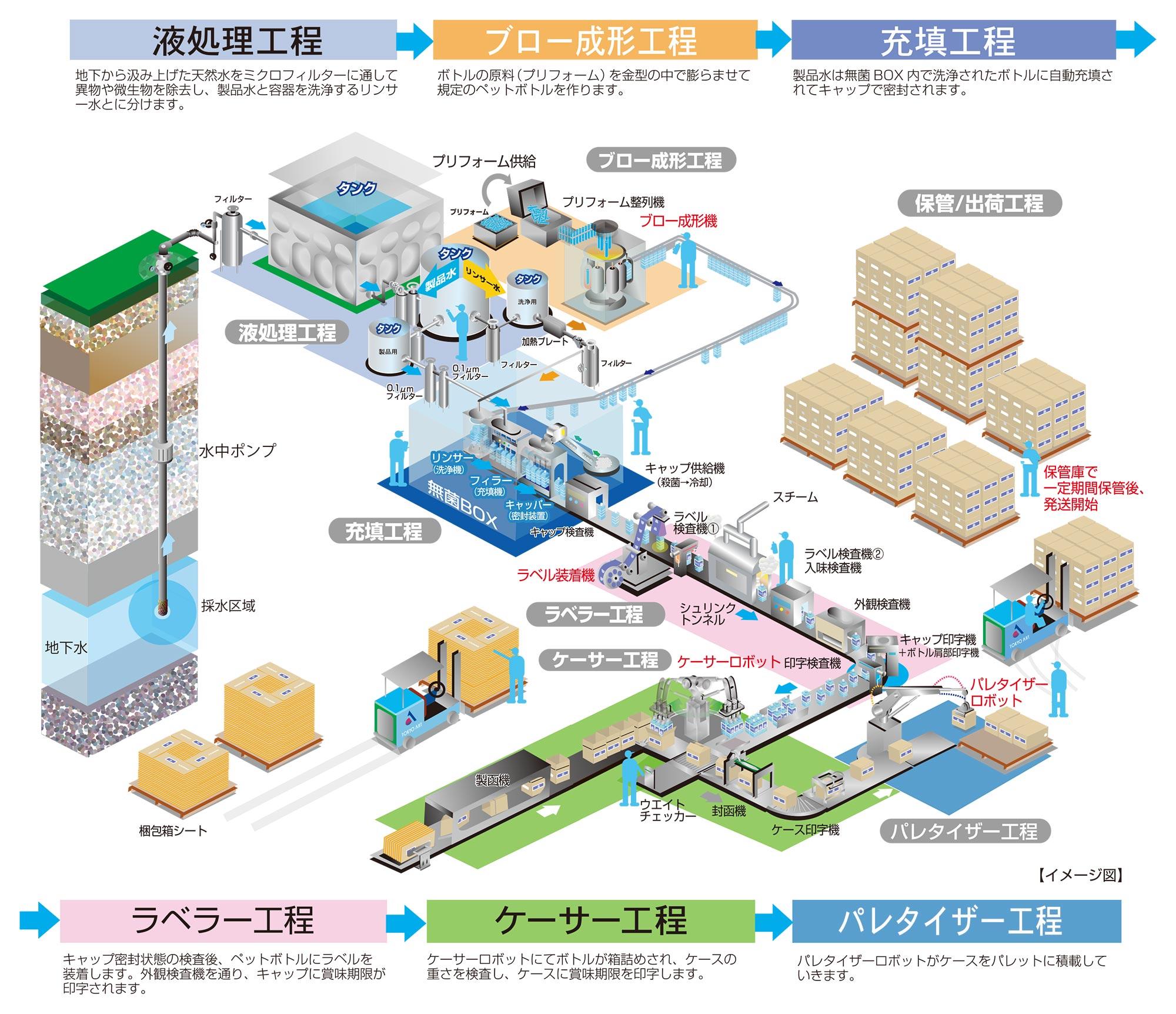 あづみ野工場 製造ラインイメージ図