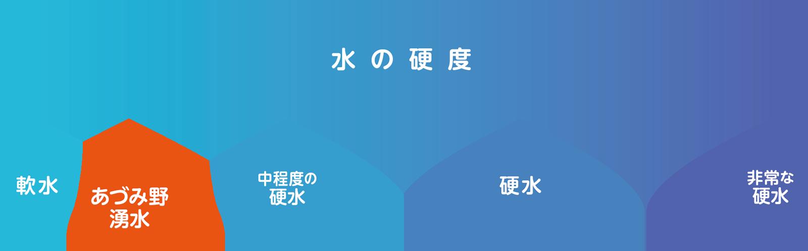 あづみ野湧水の硬度