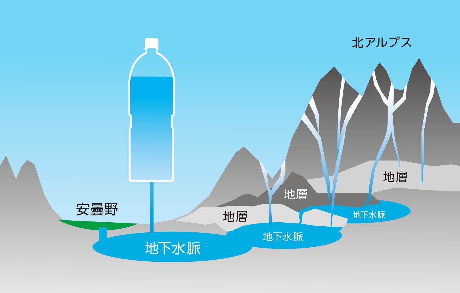 安曇野の天然水「天然水はどこから来ている?」